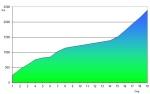 Grafiek met cumulatieve afstand