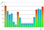 Diagram met afstanden per dag